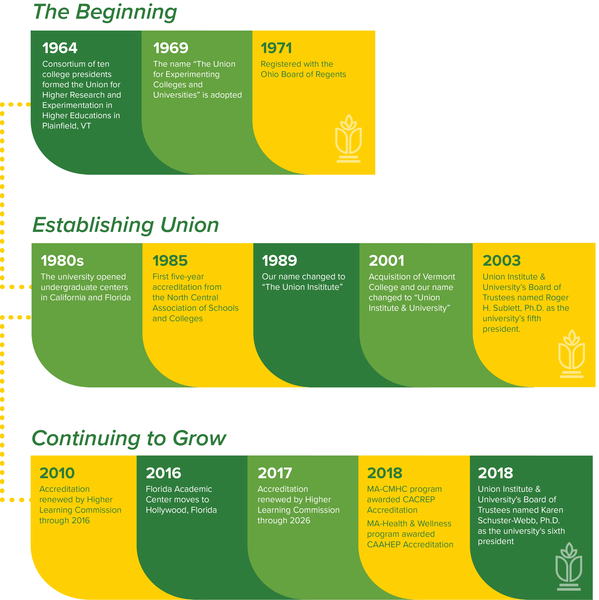 Timeline Graphic of Union's History, from 1964 to Present